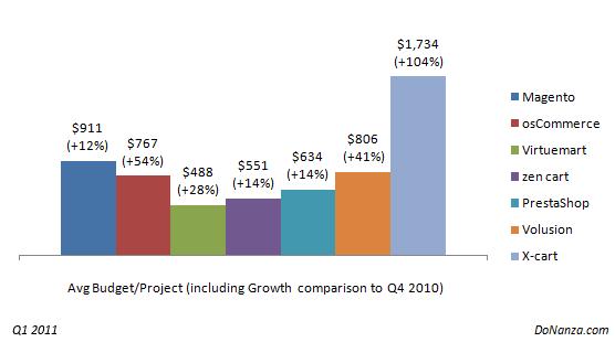 Orçamento médio por projeto (e também o crescimento em relação ao último quadrimestre de 2010) - imagem: donanza.com