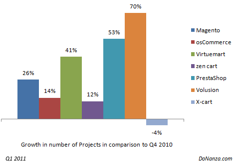 Crescimento do número de projetos em comparação aos quatro últimos meses de 2010 - imagem: donanza.com