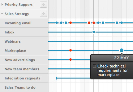 Teambox - o Gantt Chart - imagem: divulgação
