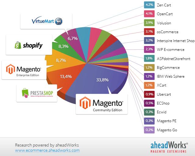 participação de mercado do Magento em 2014 - imagem: aheadWorks